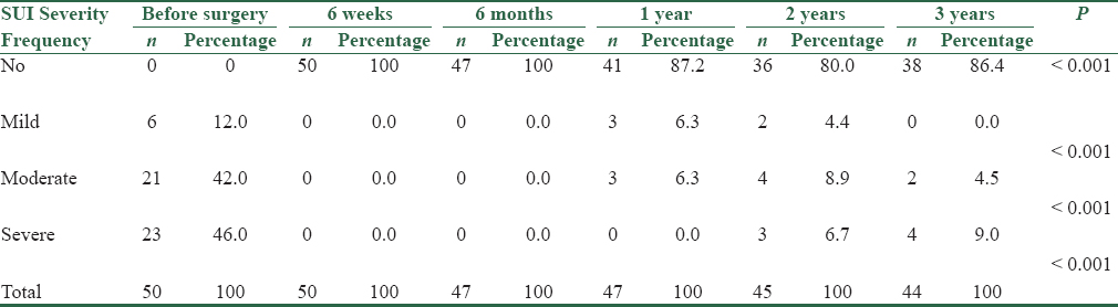 Table 2: SUI severity before and after surgery