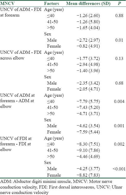 Table 3: Mean differences of ulnar motor nerve conduction velocity for abductor digiti minimi muscle and motor nerve conduction velocity for first dorsal interosseous at forearm and across the elbow