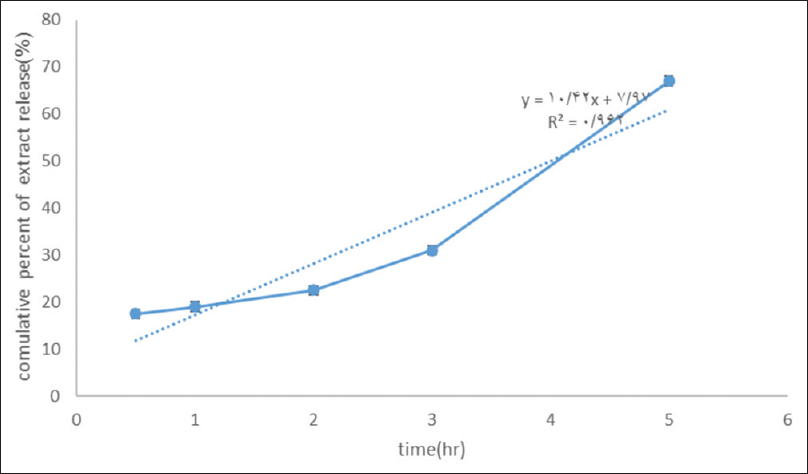 Figure 1: Cumulative percent of extract release toward the time