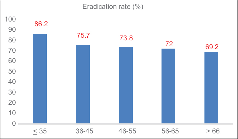 Figure 2: Overall <b>Helicobacter pylori</b> eradication in studied population by age group