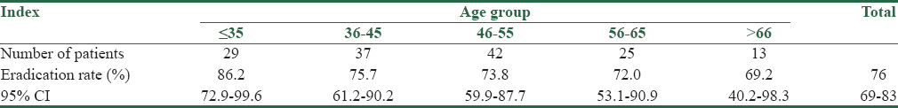 Table 3: <i>Helicobacter pylori</i> eradication in studied population by age group