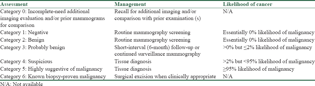 Table 1: Breast imaging reporting and data system categories and management recommendations