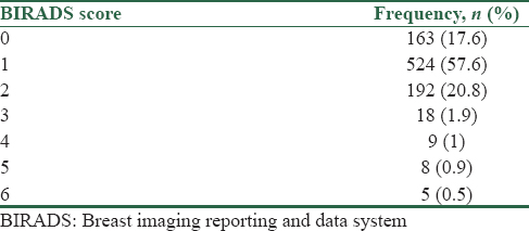 Investigation of Frequency Distribution of Breast Imaging Reporting