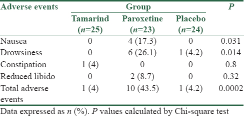 Table 3: Comparison of adverse events occurring among study groups