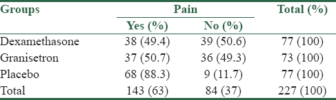 Table 2: Distribution of absolute and relative frequencies of pain in the three groups (<i>n</i>)