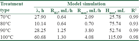 Table 1: Estimated kinetic parameters of BioH<sub>2</sub> production with modified Gompertz equation in the batches