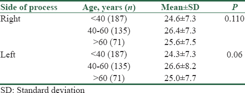 Table 2: Different styloid process length in different ages