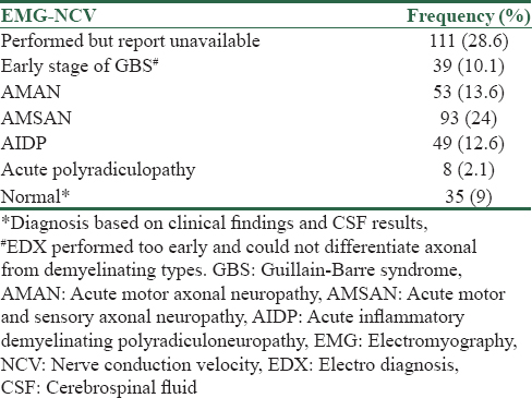 Table 2: Frequency distribution of electromyography-nerve conduction study results of the study population