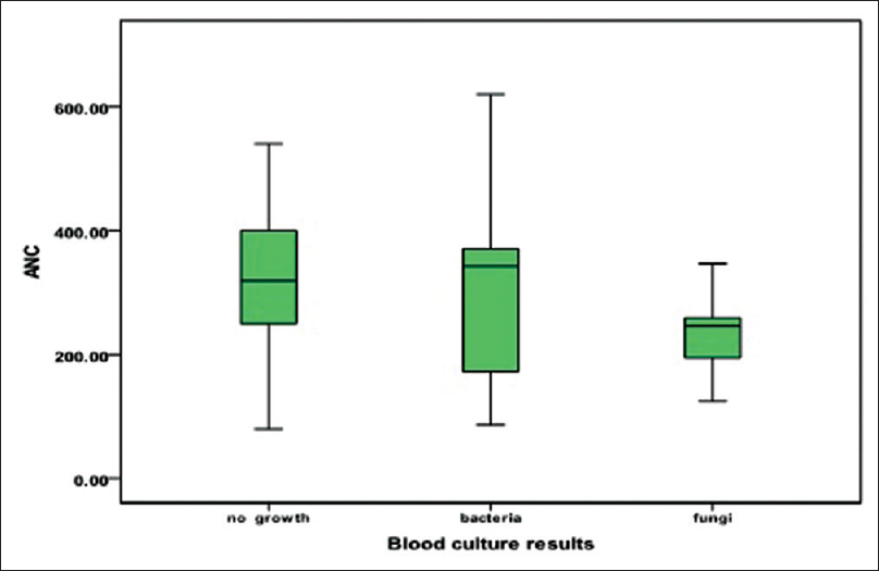 Figure 1: Median, range, and percentiles 25% and 75% of neutrophil counts in terms of microbial growth in blood culture