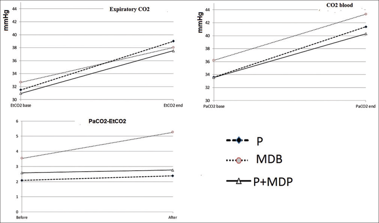 Figure 2: Diagram of changes of PaCO<sub>2</sub>, <i>P</i> end-tidal CO2 (EtCO2) and PaCO<sub>2</sub>-EtCO2, before and after intervention in three groups of study (P: PEEP, MDP: Multiple deep breath, <i>P</i>+MDP: PEEP plus multiple breath)