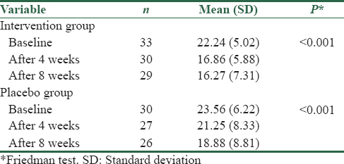 Table 1: Mean and standard deviation and Friedman test, Yale-Brown score before the intervention, the 4<sup>th</sup> and 8<sup>th</sup> weeks of intervention and placebo groups