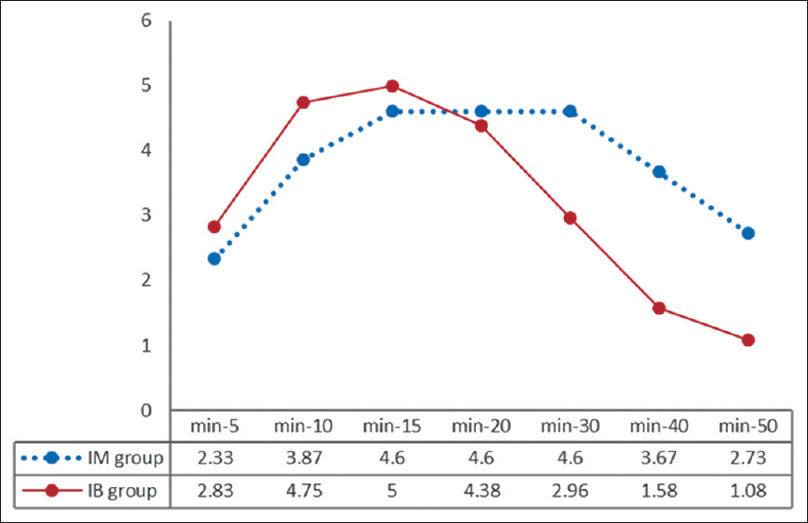 Figure 2: Comparison of sedation score between groups. IM group received intramuscular injection of Ketamine and IB group received intrabuccal injection of Ketamine. Significant level at each time point calculated by Independent sample <i>t</i>-test, as follow; min-5, <i>P</i> = 0.39; min-10, <i>P</i> < 0001; min-15, <i>P</i> = 0.005; min-20, <i>P</i> = 0.35 and min-30, 40 and 50, <i>P</i> < 0001. The trend in sedation score was calculated by repeated measurements of analysis of variance, <i>P</i> < 0001