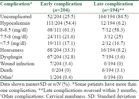 Table 3: Early and late postoperative complications in patients undergoing thyroidectomy