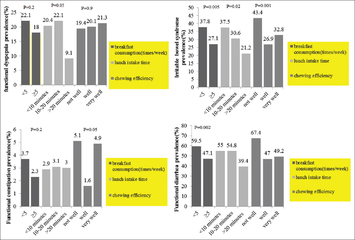 The Relation between Dietary Patterns and Functional