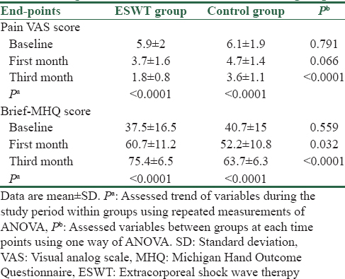 Table 1: Comparison of pain score and Michigan Hand Outcome Questionnaire score between studied groups