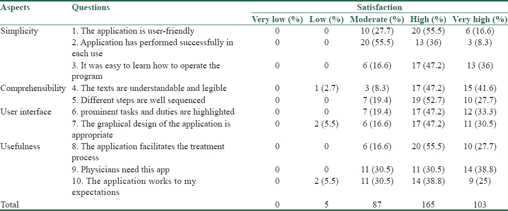 Table 1: Physicians' response to questionnaire intended for evaluating the application (<i>n</i>=36)