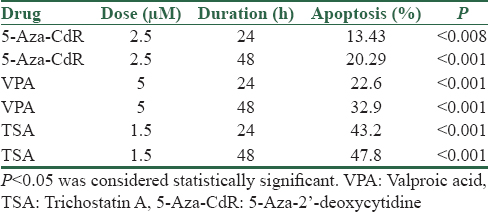 Table 3: The percentage of apoptotic cells treated with 5-Aza-2'-deoxycytidine, valproic acid, and trichostatin A