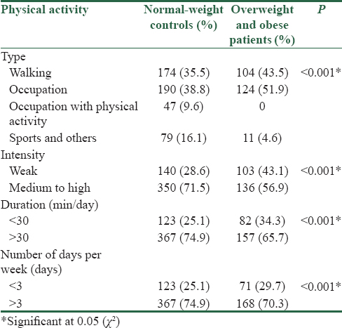 Table 3: Physical activity in overweight/obese patients and normal-weight controls