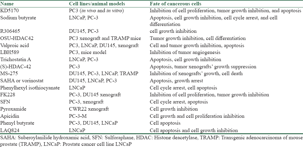 Table 1: Several histone deacetylase inhibitors studied in prostate cancer