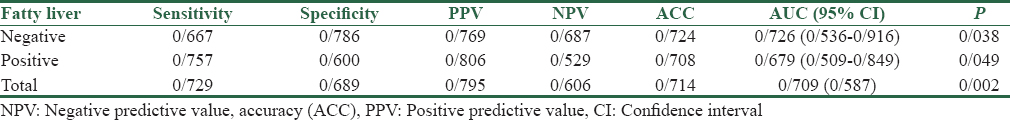 Table 3: Comparison of fatty liver diagnosis by ultrasound and fibroscan and evaluation of sensitivity, specificity, positive predictive value, negative predictive value, ACC, area under the curve, and <i>P</i> value
