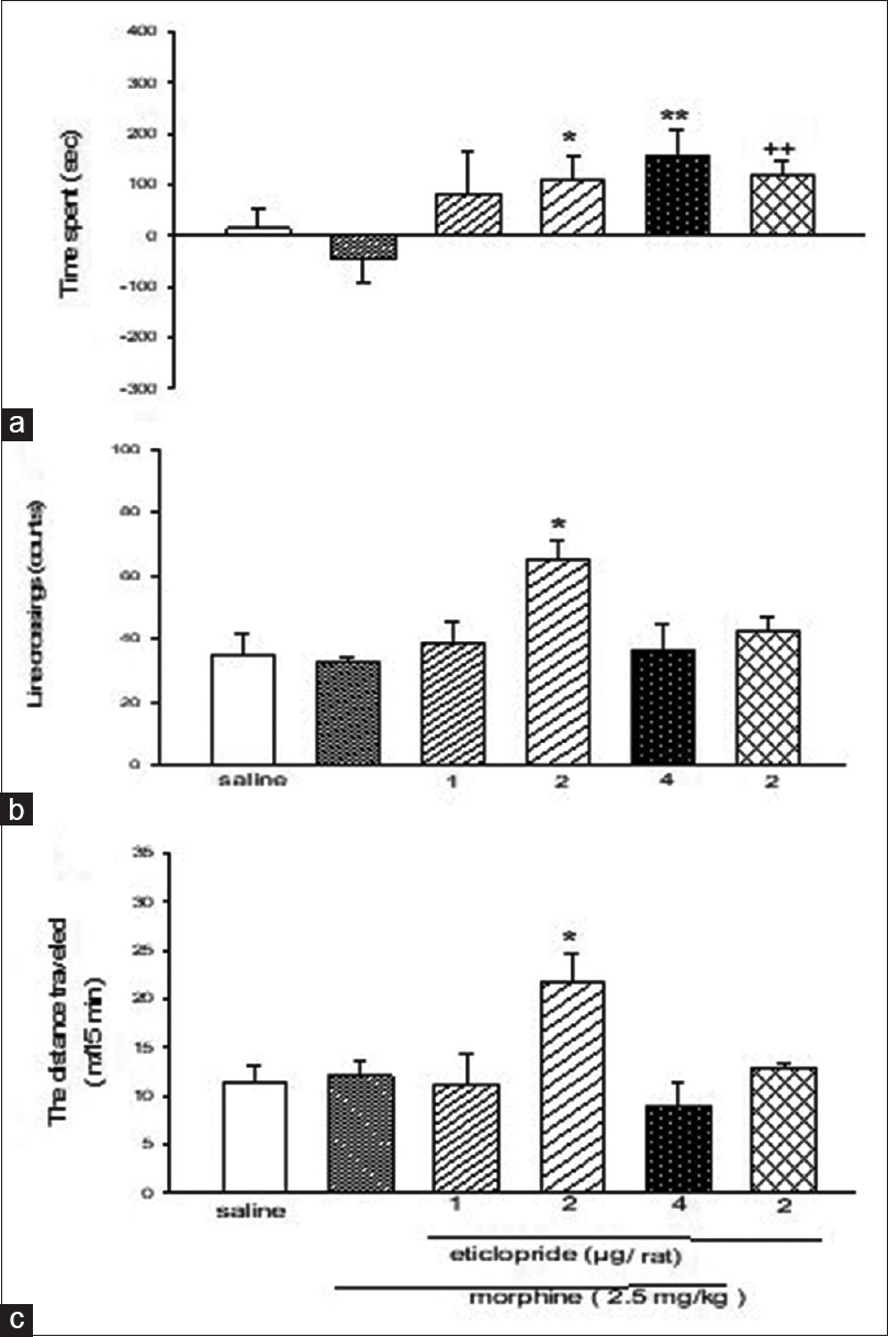Figure 4: The effect of bilateral administration of eticlopride, individually within the ventral tegmental area on the time spent (a) and locomotor activity parameters (b and c). Data are expressed as mean ± standard error of the mean<sup>++</sup><i>P</i> < 0.01 different fro m the saline control group. <i>* P</i> < 0.05, <i>** P</i> < 0.01 different from the morphine control group (<b>n</b> = 7–8)