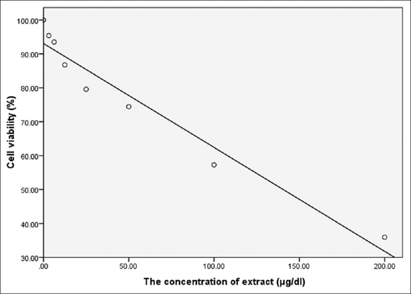 Figure 2: Inhibitory concentration of Lucilia sericata larvae extract on promastigot of Leishmania major (MRHO/IR/75/ER)