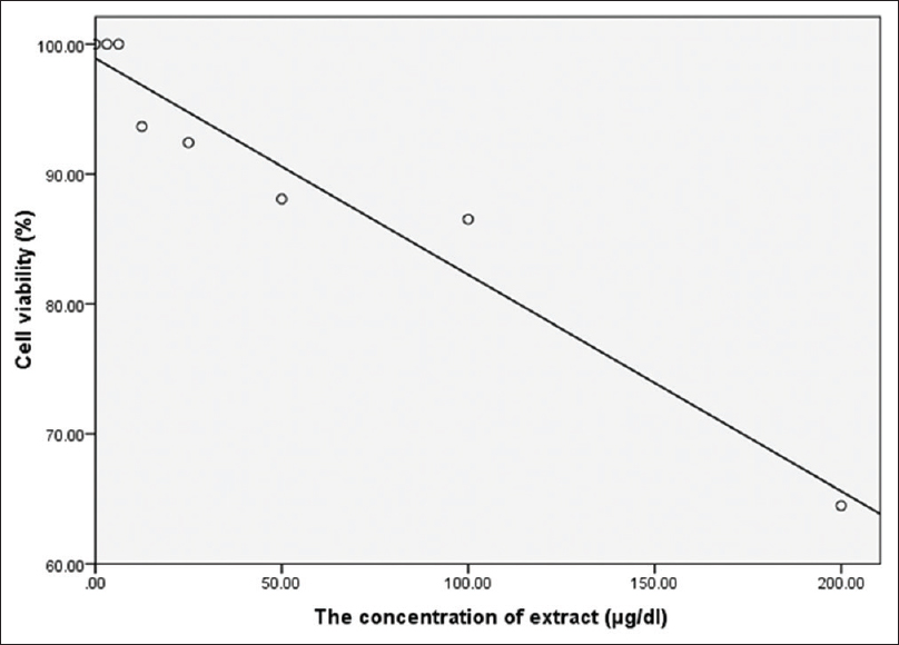 Figure 4: Cytotoxicity concentration of Lucilia sericata larvae extracts macrophages