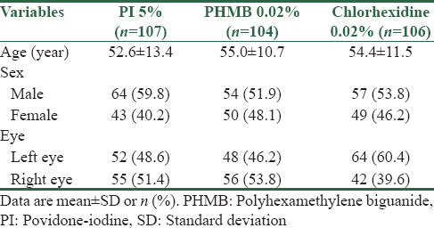 Table 1: Baseline patient characteristics in the three groups (<i>n</i>=317)