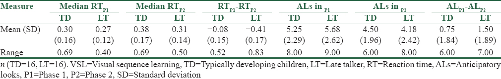 Table 2: Descriptive statistics of visual sequence learning measures among two groups of the study