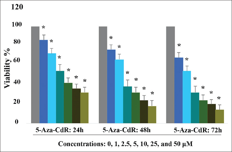 Figure 1: The effect of 5-Aza-CdR on PLC/PRF5 cell viability. The cells were treated with different concentrations of 5-Aza-CdR (1, 2.5, 5, 10, 25, and 50 μM) for 24, 48, and 72 h, and the cell viability was assessed by 3-[4, 5-dimethyl-2-thiazolyl]-2, 5-diphenyl-2H-tetrazolium bromide assay. From left to right, the first column of each group belongs to the control group and other columns belong to experimental groups treated with various concentrations of 5-Aza-CdR (1, 2.5, 5, 10, 25, and 50 μM) for 24, 48. Each experiment was conducted in triplicate. Asterisks (*) indicate significant differences between treated and untreated cells