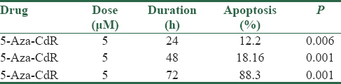 Table 2: The percentage of apoptotic cells treated with 5-Aza-CdR at different time periods