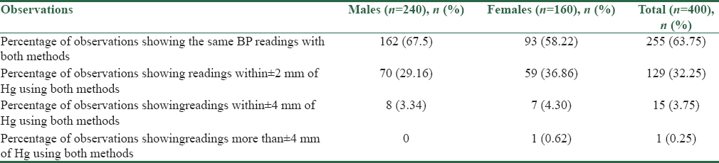 Table 2: Results of the study expressed as percentages and numbers