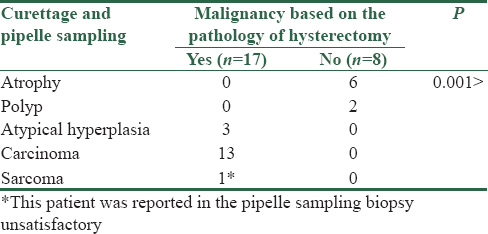 Table 3: Curettage (pipelle) sampling biopsy based on  malignant and nonmalignant tumors in the hysterectomy  pathology
