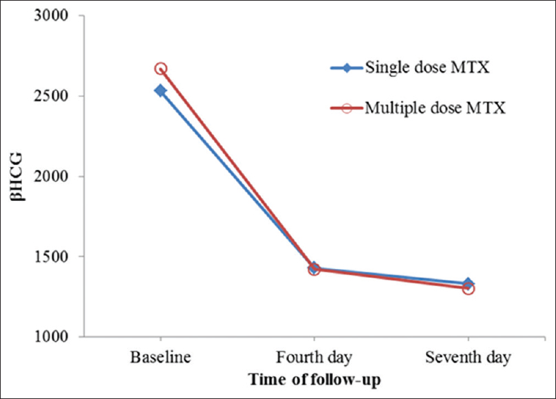 Figure 2: Mean of βHCG in two regimens at follow-up times