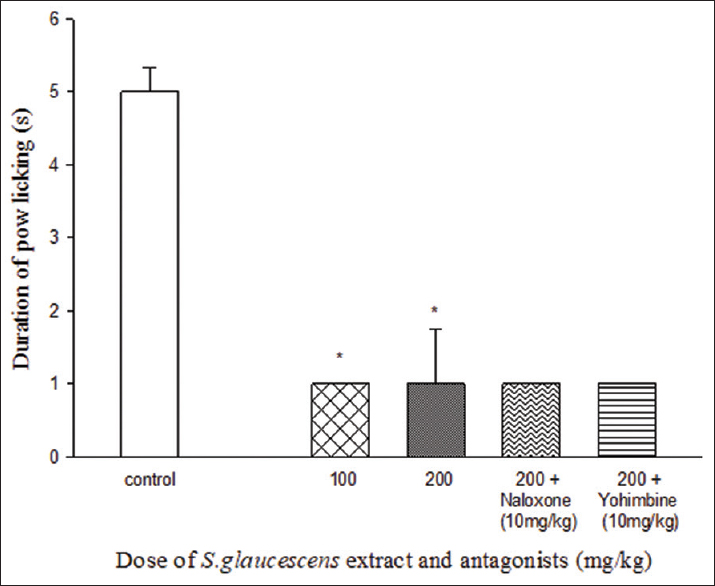Figure 3: Acute effect of <i>Sargassum glaucescens</i> extract on the development of cold allodynia. *<i>P</i> < 0.05 in compare with control