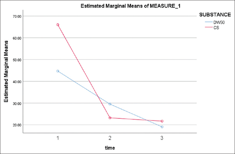 Figure 3: Comparison of estimated marginal means of measure of two groups due to Shoulder Pain and Disability Index