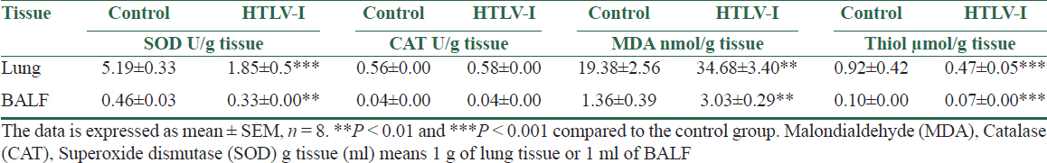Table 3: Level of MDA, total thiol, CAT and SOD activity in the BALF and lung of control and HTLV-1 infected groups